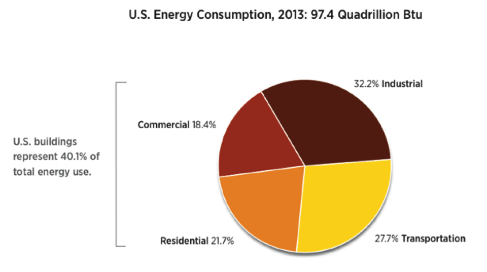 Source: US Department of Energy 2013 Renewable Energy Data Book, 1/22/2015