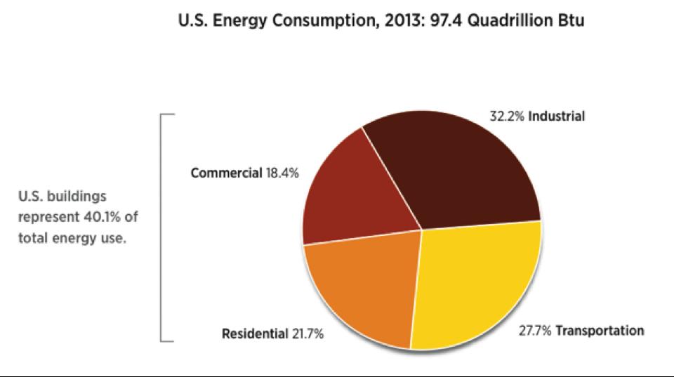 Source: US Department of Energy 2013 Renewable Energy Data Book, 1/22/2015