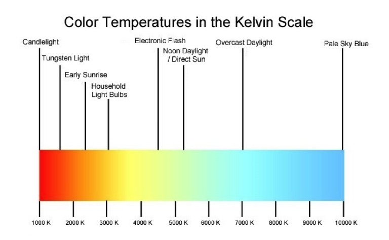 color temperature kelvin scale