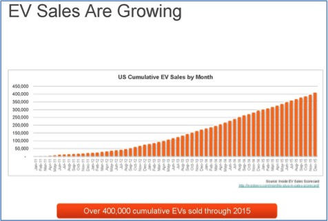 EV-sales-growing