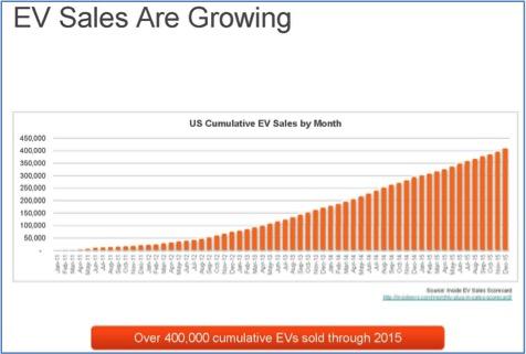EV-sales-growing