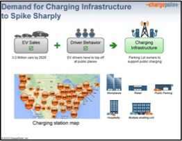 demand-for-charging-stations