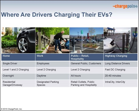 where-drivers-charging-chargepoint