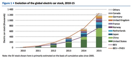 evolution global electric car stock