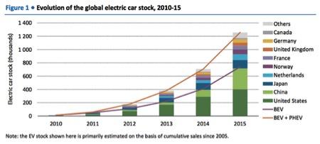 evolution global electric car stock