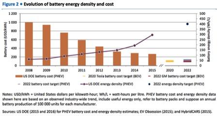 evolution battery energy density cost