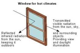 window radiation