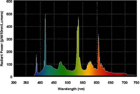 "Spectral Power Density of GE ""Natural Light"" Fluorescent tubes"