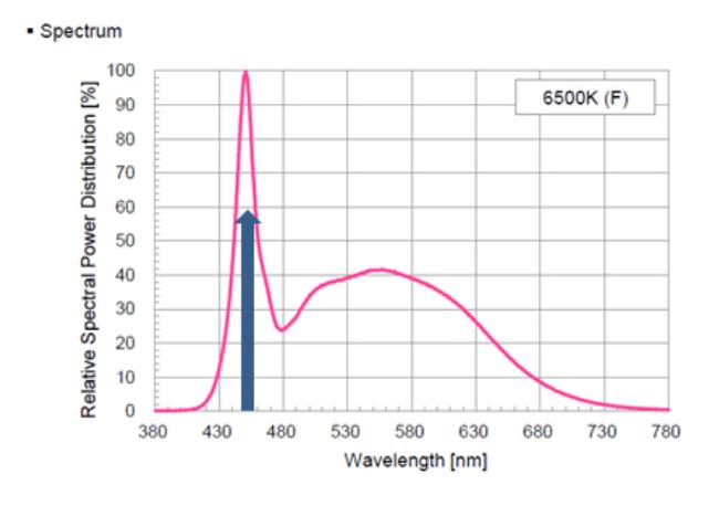 Spectral Power Density of LG 5630 LED at 6,500 Kelvin