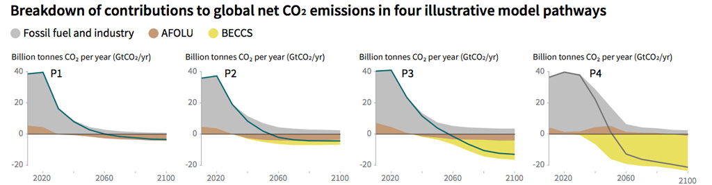 Four illustrative scenarios for limiting temperature rise to 1.5C above pre-industrial levels. Grey shows fossil fuel emissions, while yellow and brown show the emissions reductions achieved by BECCS, and agriculture, forestry and other land use (AFOLU), respectively. Source: Summary for Policymakers, IPCC
