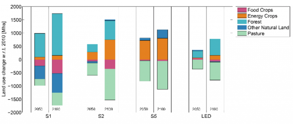 "Expected land-use change (million hectares) under four illustrative scenarios for limiting global warming to 1.5C above pre-industrial levels. Land-use change for food crops (pink), energy crops (orange), forest (turquoise), ""natural"" land (blue) and pasture (green) are shown. Source: IPCC"