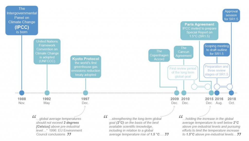 A timeline of notable dates in preparing the 1.5C special report (shaded blue) embedded within processes and milestones of the UNFCCC (grey). Credit: IPCC (pdf)