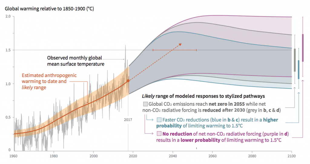 Chart shows observed monthly temperatures (black line), estimated human-caused warming (red), and idealised potential pathways to meeting 1.5C limit in 2100 (grey, blue and purple). All relative to 1850-1900. Credit: IPCC (pdf)