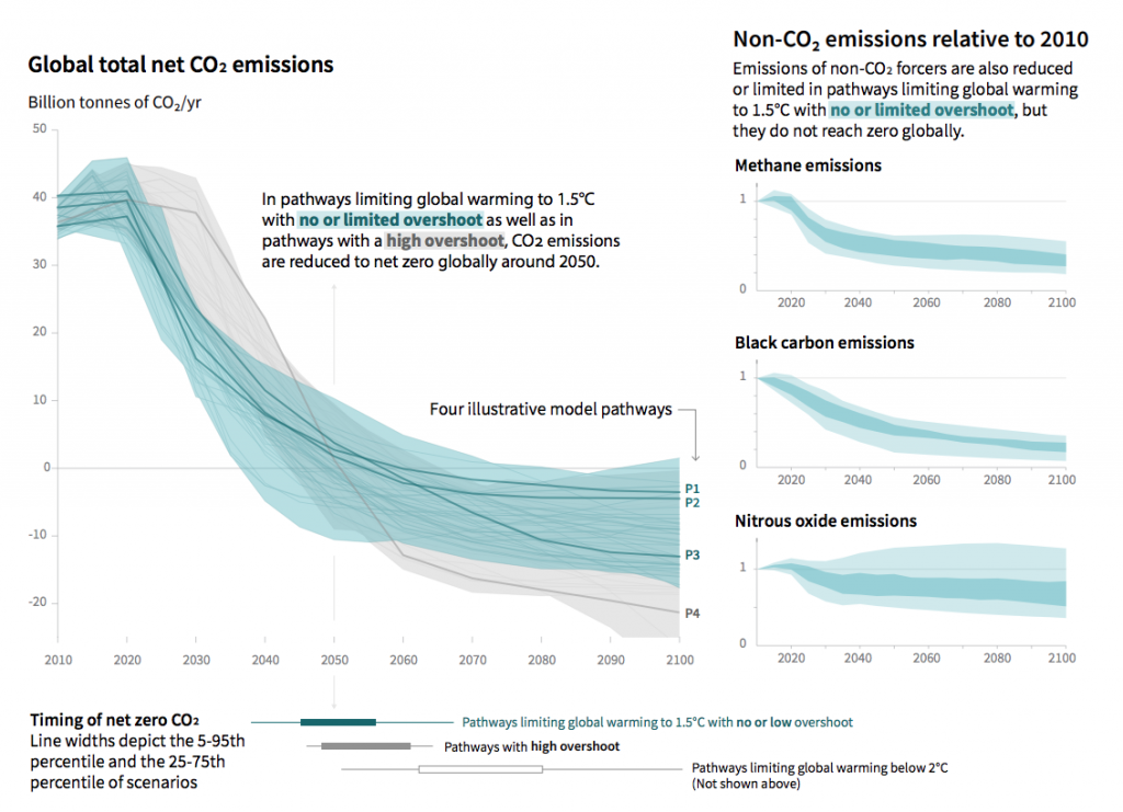 """Illustration of the timings of net zero for CO2 for meeting the 1.5C limit under """"no or limited overshoot"""" (blue) and """"high overshoot"""" (grey) scenarios. Also shown are emissions reductions required for methane, black carbon and nitrous oxide (right). Credit: IPCC (pdf)"""