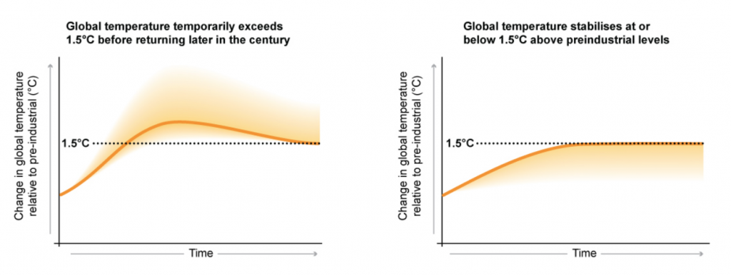 Two main pathways for limiting global temperature rise to 1.5C: stabilising warming at, or just below, 1.5C (right) and warming temporarily exceeding 1.5C before coming back down later in the century (left). Credit: IPCC (pdf)