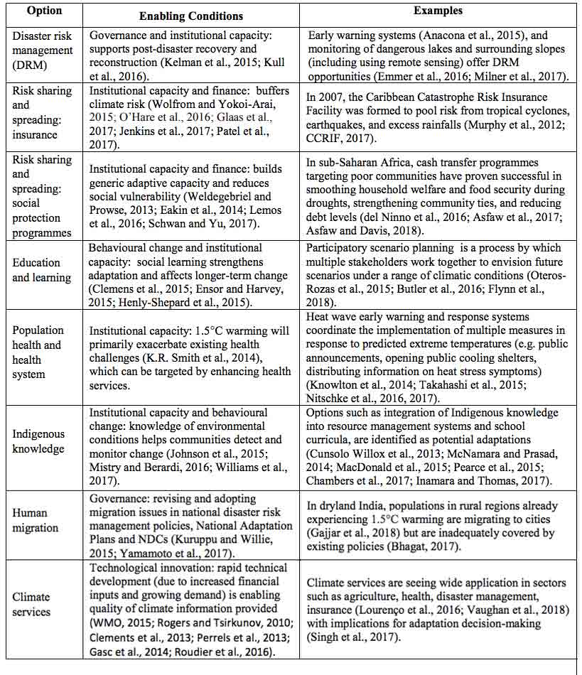 "Eight ""overarching"" options for adapting for climate change. The first column lists the conditions needed for the options to work and second offers examples of where the options have already been implemented. Source: IPCC"