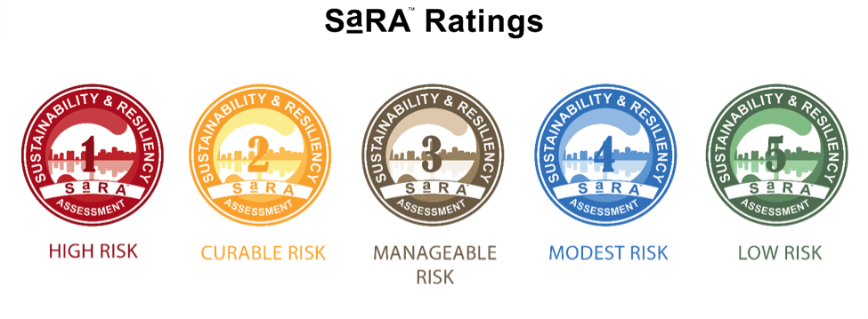 SaRA Ratings