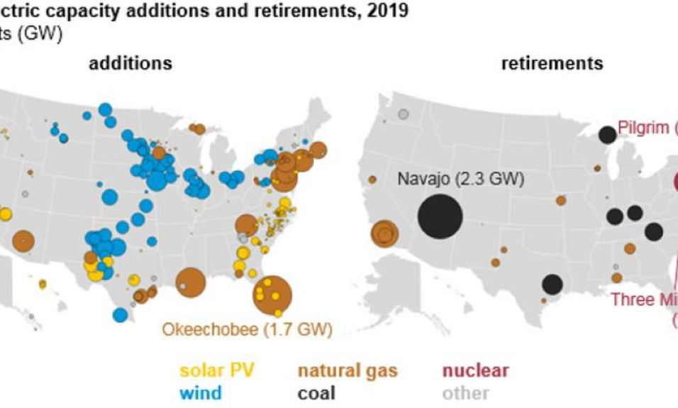All of the new utility-scale electricity capacity coming online in the U.S. in 2019 will be generated through natural gas, wind and solar power as coal, nuclear and some gas plants close. Credit: U.S. Energy Information Administration