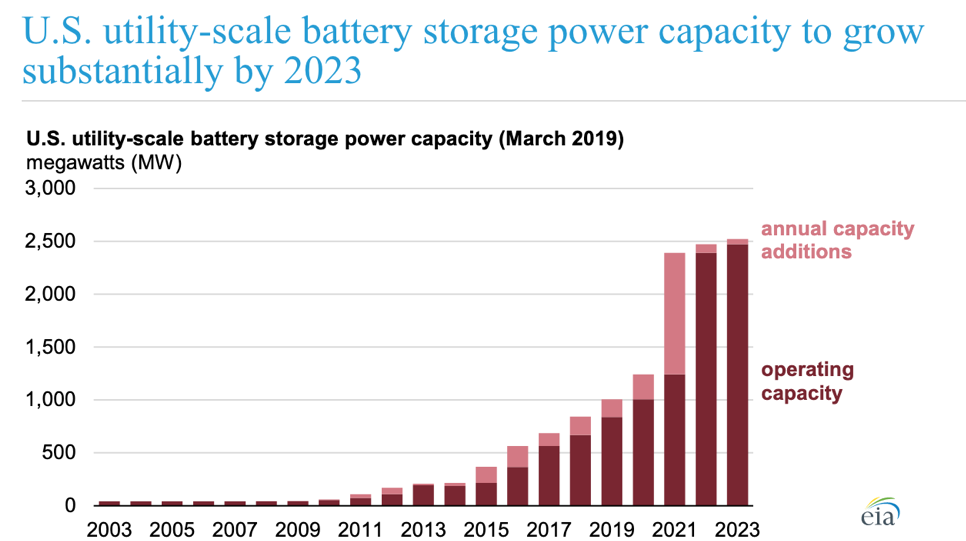 Past, current and predicted U.S. battery storage capacity levels. Image: EIA
