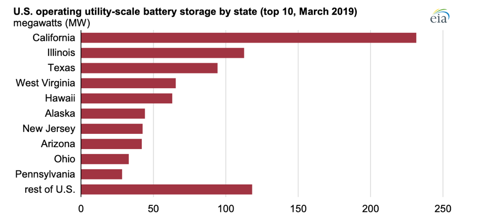 The top 10 states in terms of current installed battery storage capacity. Image: EIA