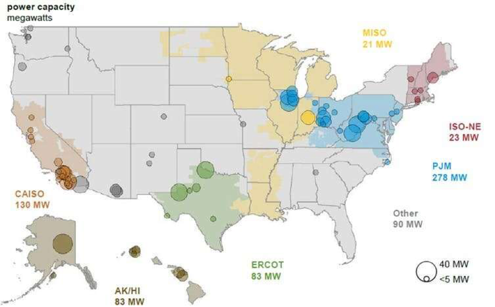 Grid-scale batteries are being installed coast-to-coast as this snapshot from 2017 indicates. Credit: U.S. Energy Information Administration, U.S. Battery Storage Market Trends, 2018.